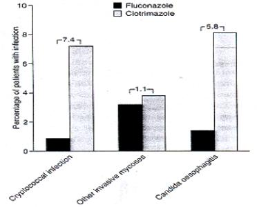 Fluconazole compared with clotrimazole in fungal infections