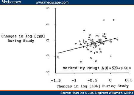 Relationship between log-transformed changes in CRP and LDL-cholesterol with statin treatment