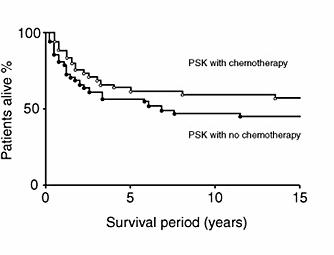 Clinically significant extension of survival by PSK